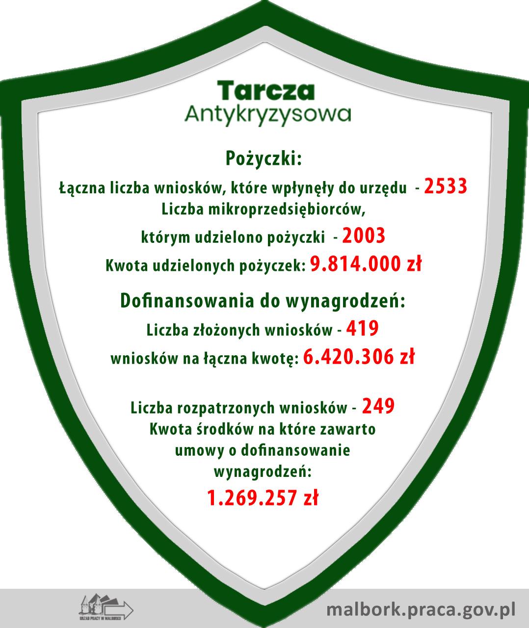 http://m.82-200.pl/2020/05/orig/tarcza-antykryzysowa-22-05-5947.jpg